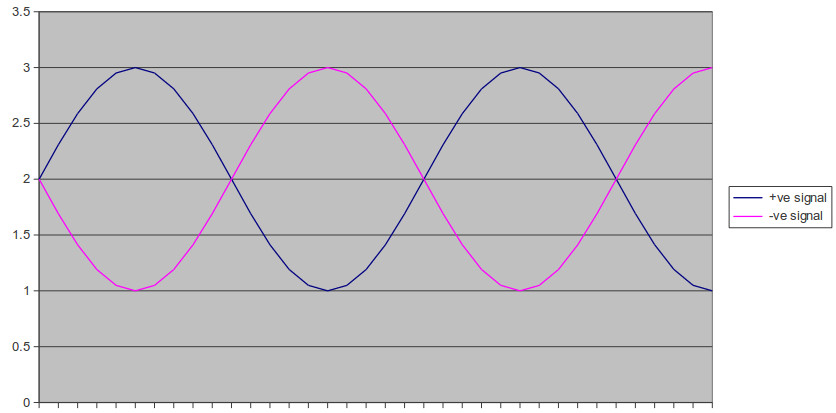 Differential Analogue Signal